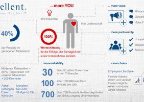 Arbeitgeber USPs als Infografik cellent AG