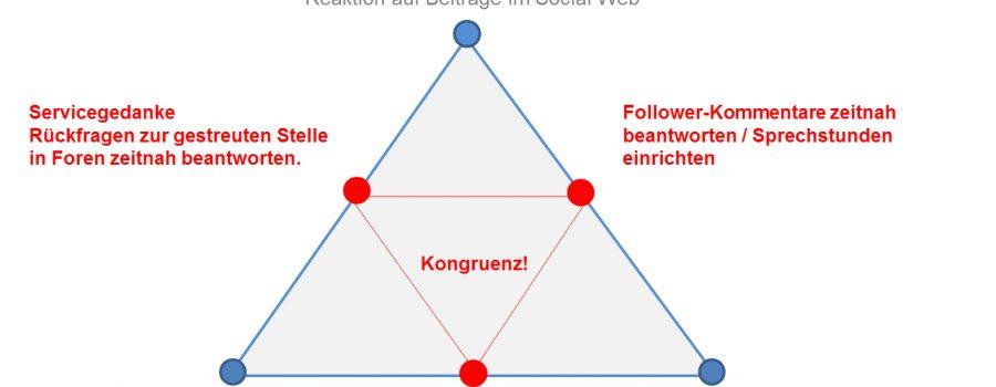 Kongruenzprinzip Social Media Recruiting