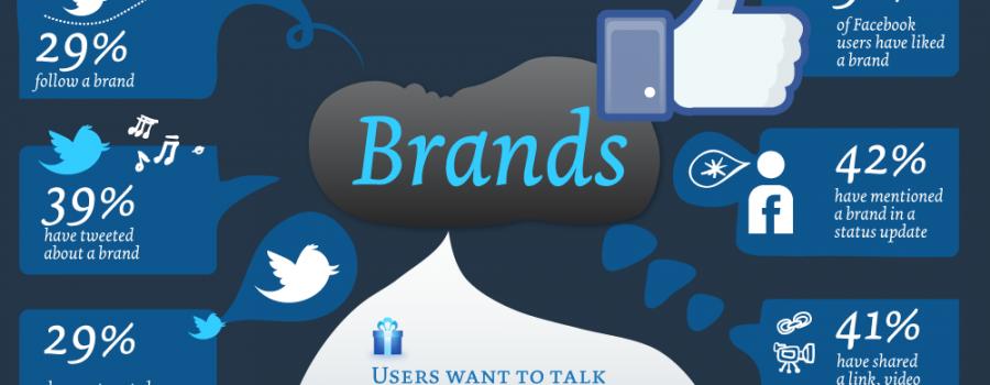 Social Employer Brand