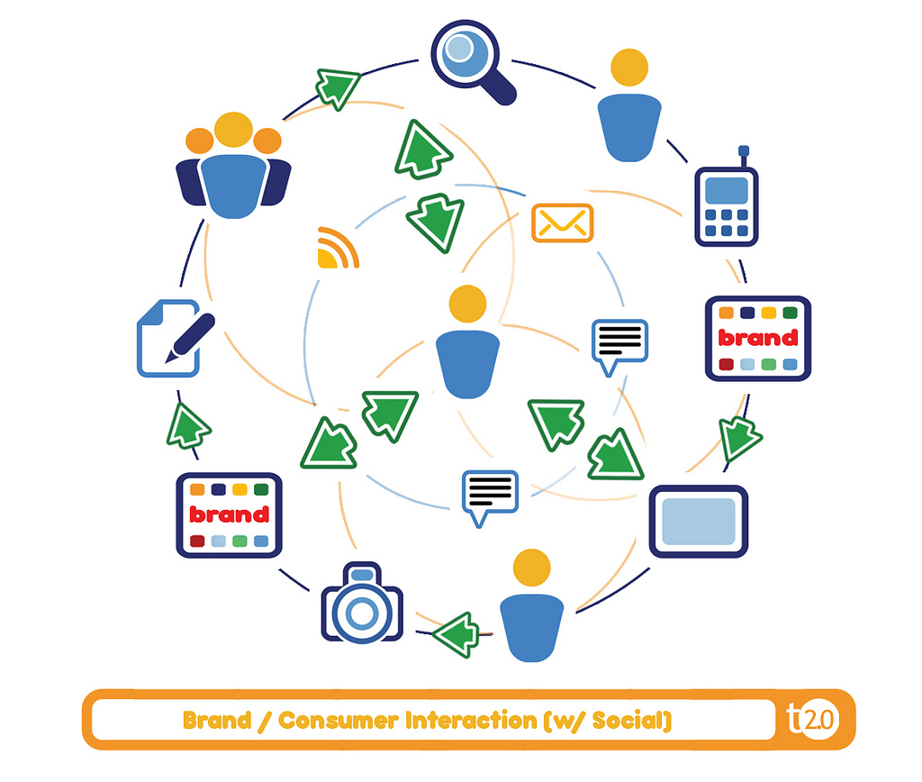 Social Media Personalmarketing Studie 2014