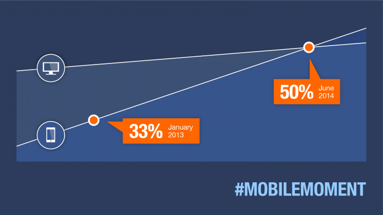 Indeed Infografik Mobile Jobsuche
