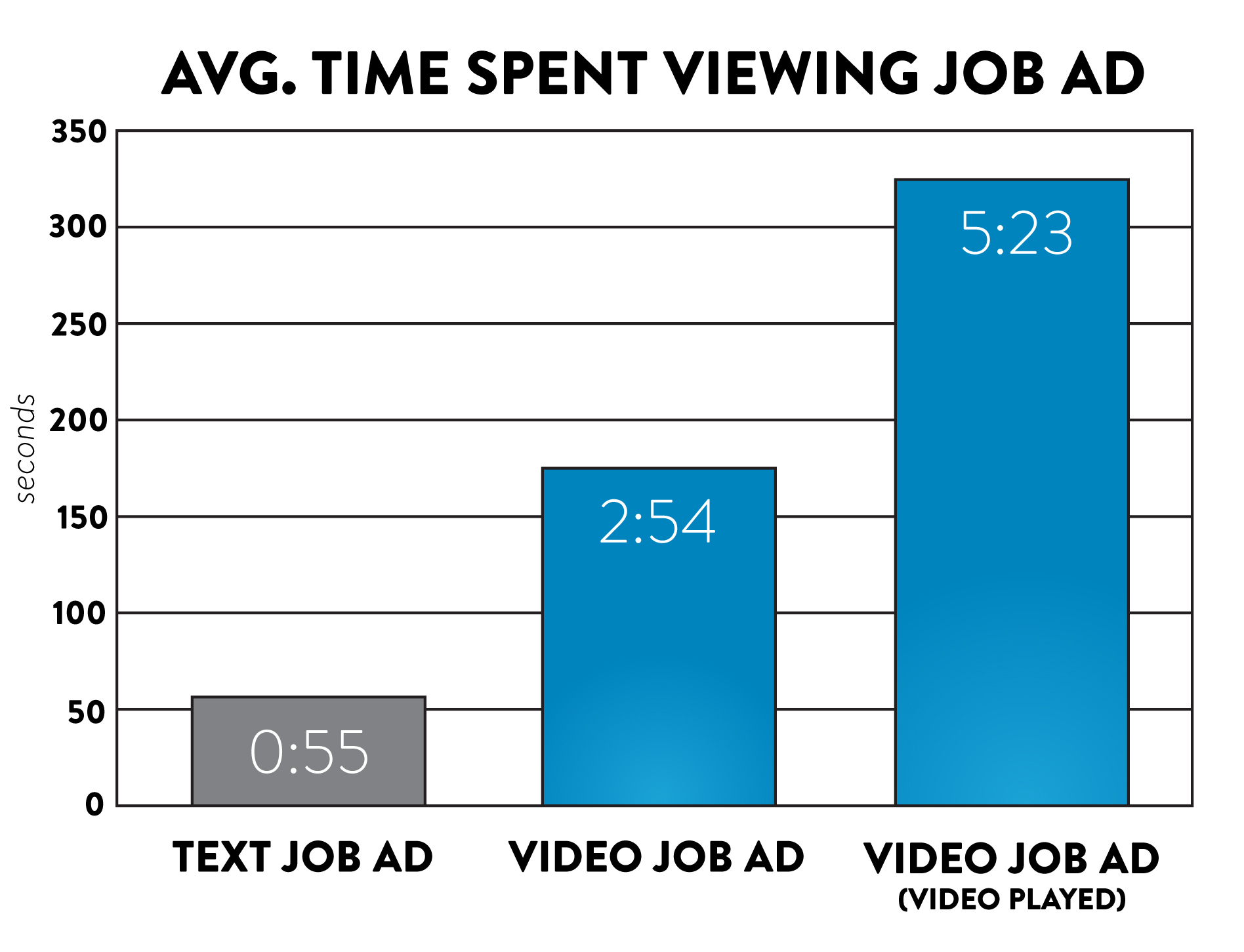 Video Job Ads