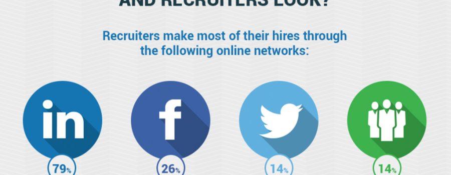 Infografik Social Media Jobsuche