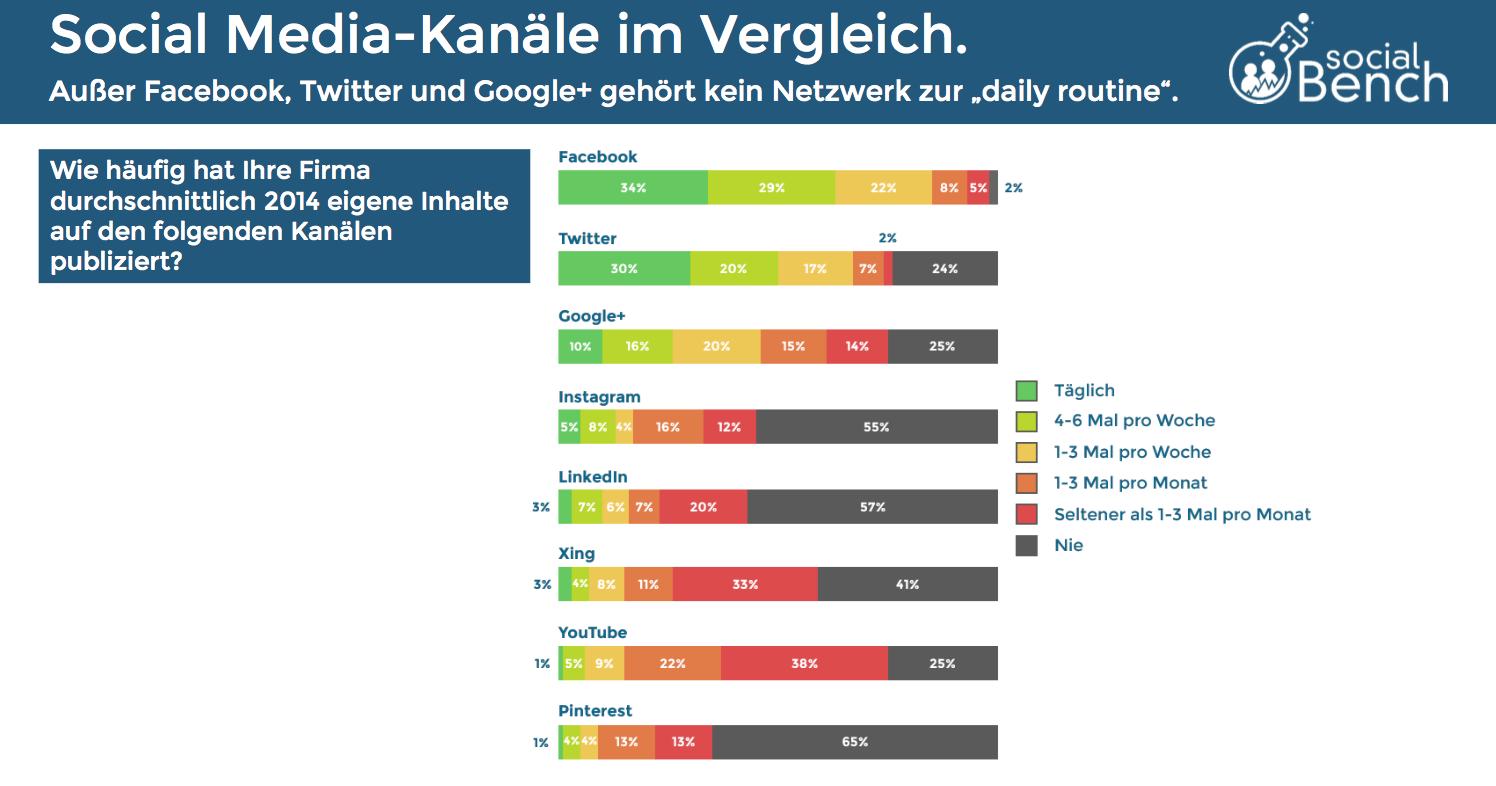 Socialbench-Studie-Social-Media-2015