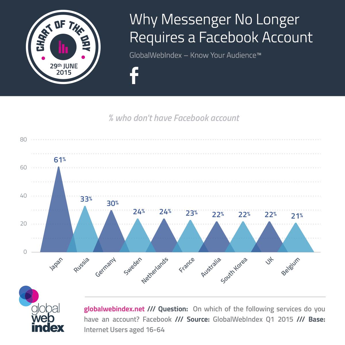 Messenger Ohne Facebook Verwenden