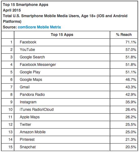 comscore top apps 2015