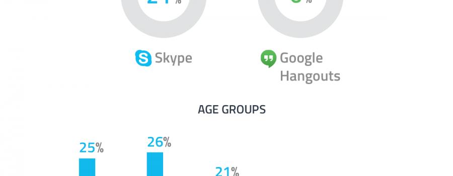 Infografik Skype Google Hangouts