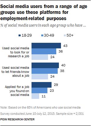 pew research social media job search