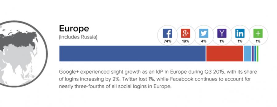 social logins europa