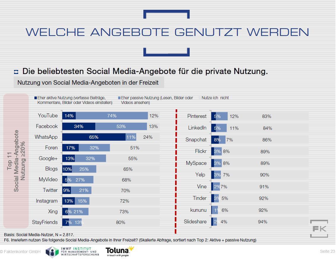 freizeitnutzung social media deutschland