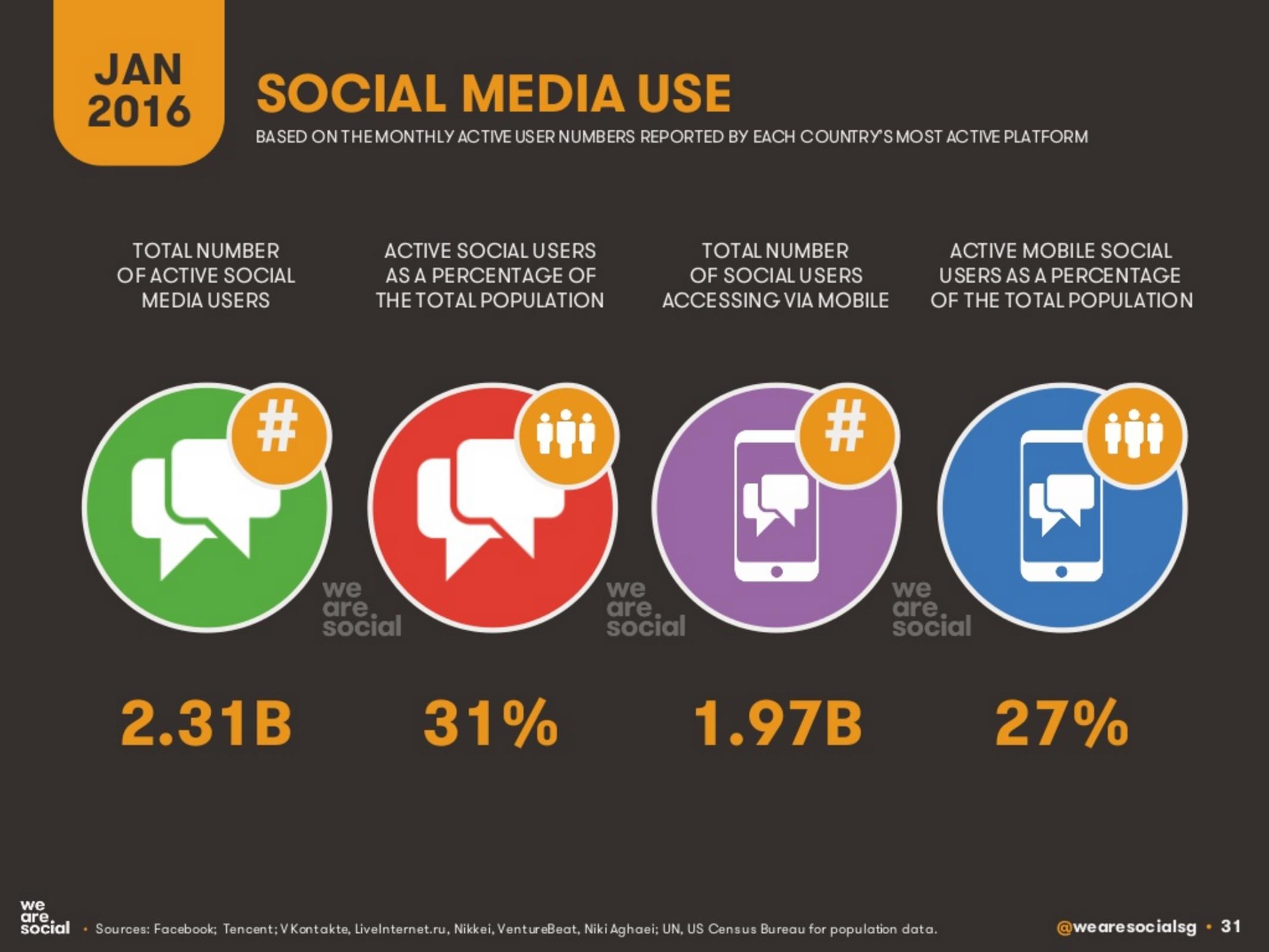 global social media use