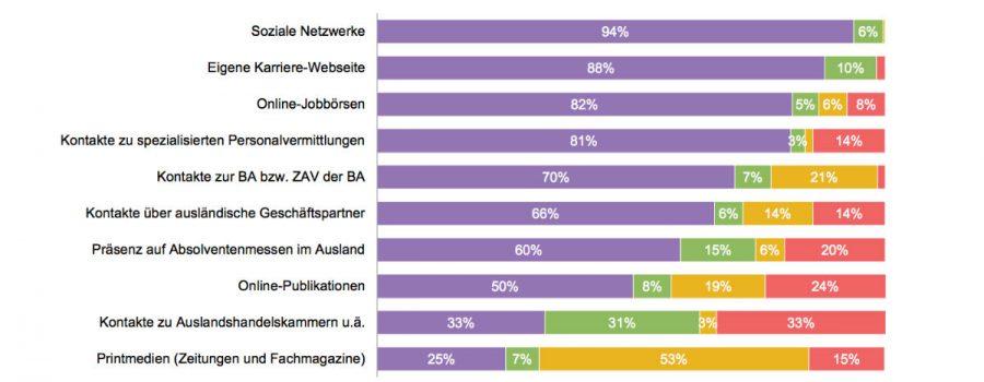 studie social-media auslandsrecruiting