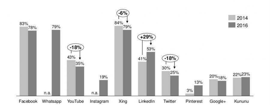 Social Media Personalmarketing-Studie 2016