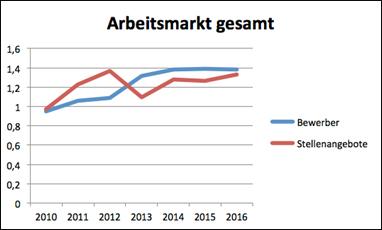 arbeitsmarkt-studie