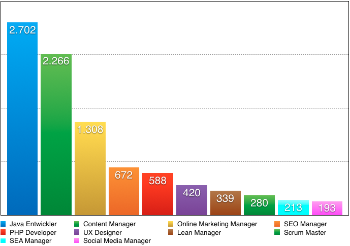 jobs deutsche startups