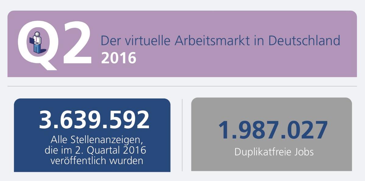 virtueller arbeitsmarkt q2 2016