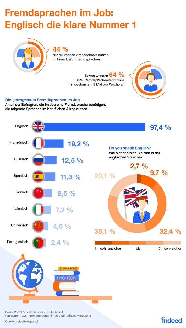 studie fremdsprachen berufsalltag
