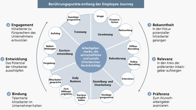 leitfaden employer branding