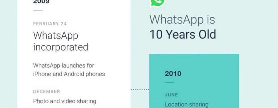 infografik 10 jahre whatsapp