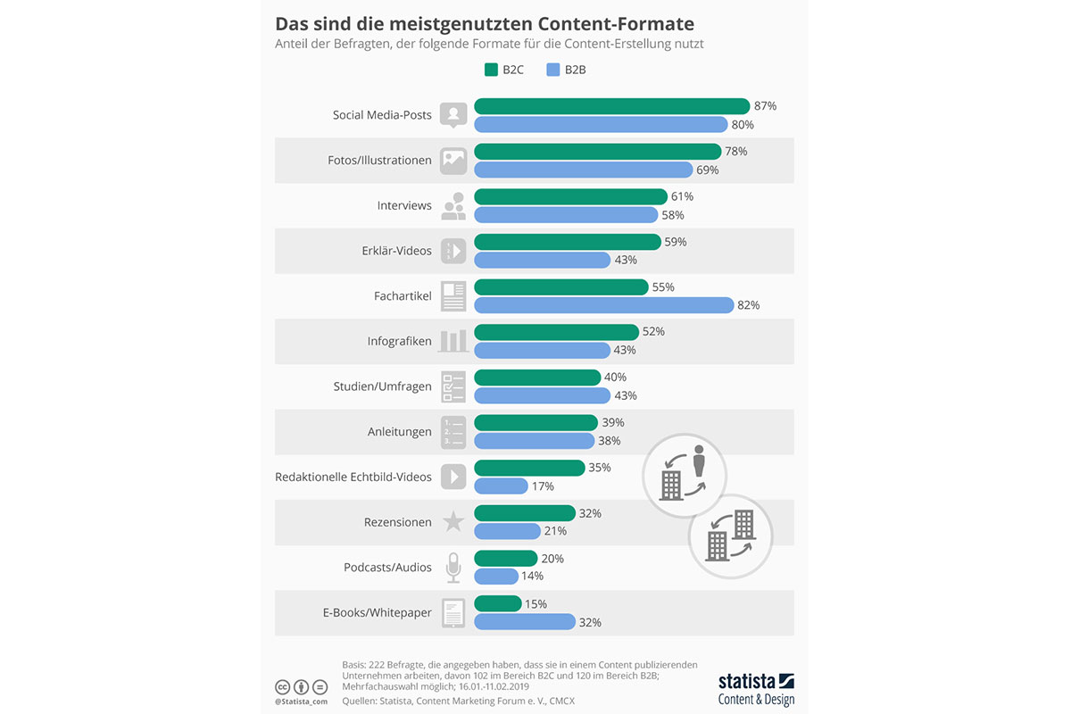 infografik content-formate 2019